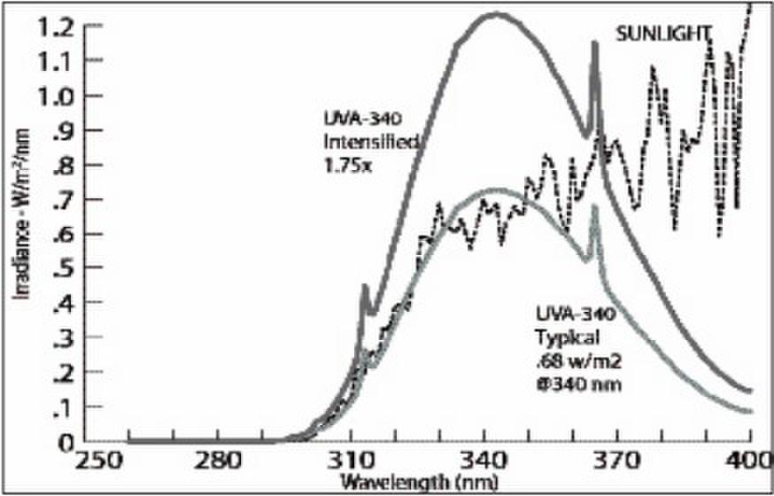 光谱能量分布图