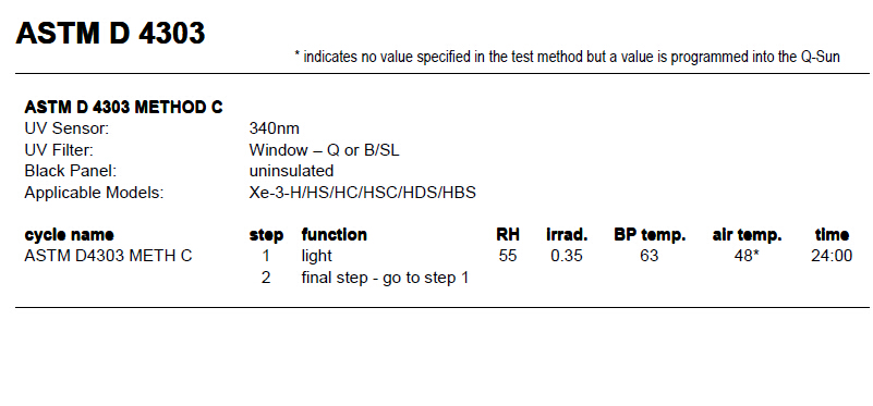 ASTM D4303测试方法