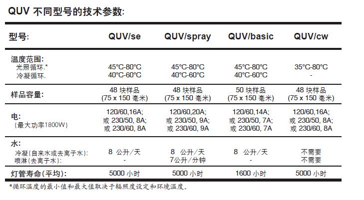 QUV紫外光老化试验箱各型号