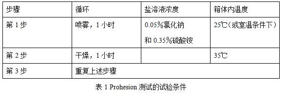 Prohesion测试的试验条件