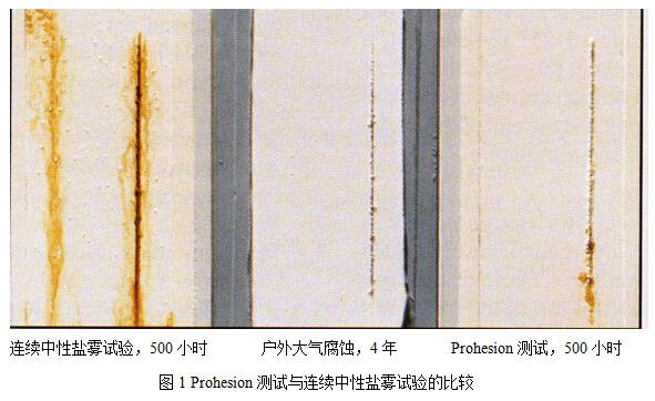 图1 Prohesion测试与连续中性盐雾试验的比较