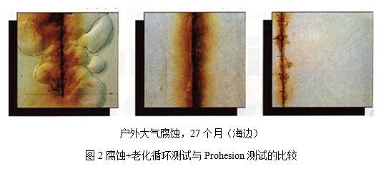 腐蝕+老化循環測試與Prohesion測試的比較