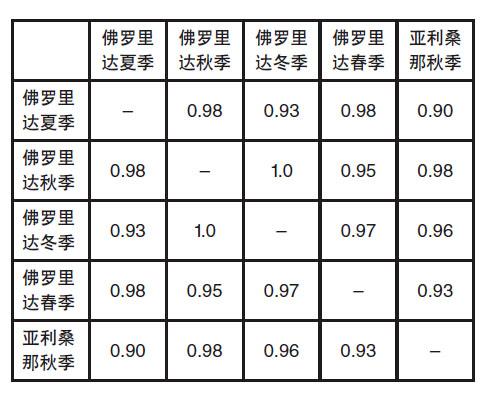 等级排序相关性列表