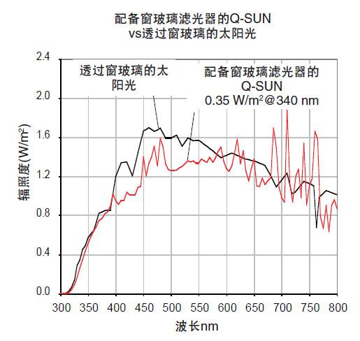 配备窗玻璃滤光器的Q-SUN老化实验箱vs透过窗玻 璃的太阳光