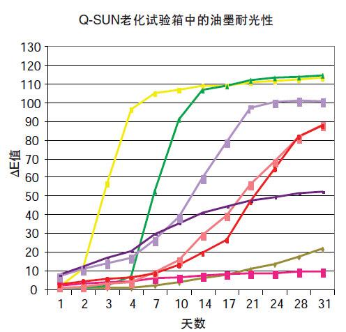 Q-SUN中8种平版印刷油墨的耐光性