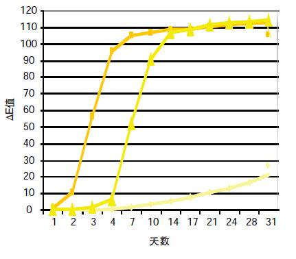 Q-SUN中3种黄色油墨的耐光性