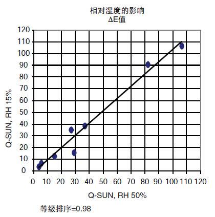 相对湿度对耐光性能无明显影响