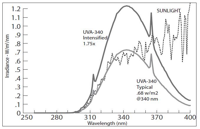 UVA340D灯管的光谱