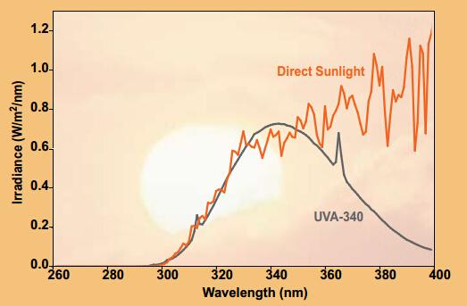 UVA-340灯管的光谱曲线