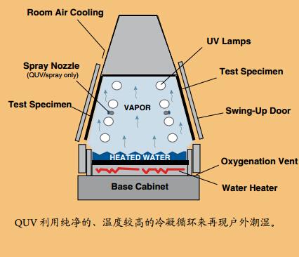 QUV/se紫外线加速老化箱的冷凝功能