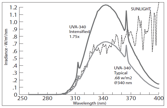 QUV紫外线老化箱灯管光谱图