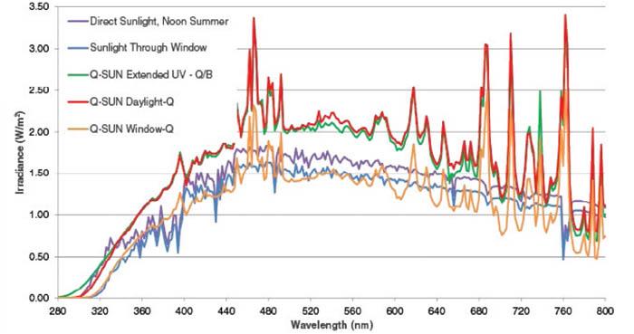 Q-SUN Xe-3-HS使用不同的滤光片与太阳光谱的比较