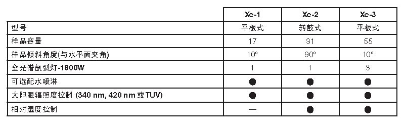 Q-SUN氙灯老化试验机比较