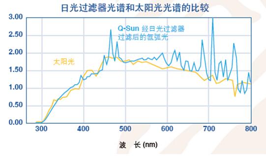 Q-SUN氙灯老化试验机辐照度控制功能