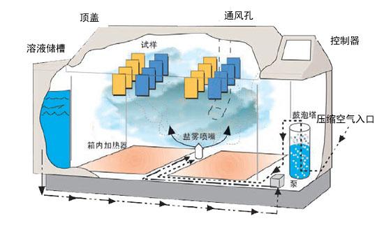 Q-FOG CRH1100盐雾试验箱喷雾功能示意图