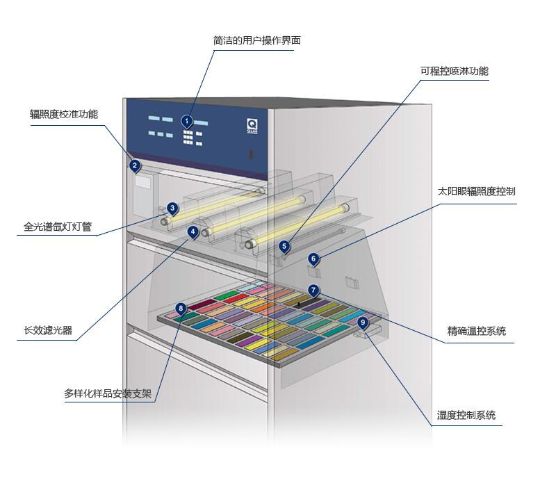 人工环境试验箱结构图