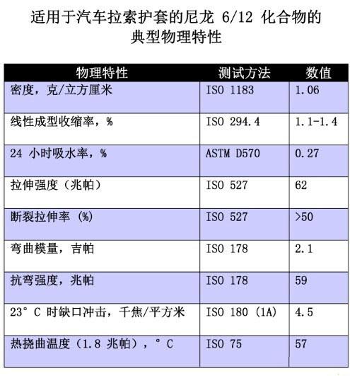 物理特性数据表