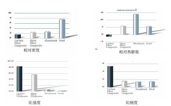 CFRP与GFRP、钢、铝的性能比较