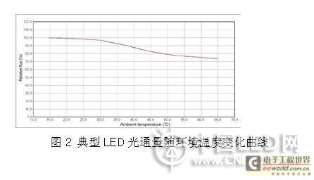 光通量随环境温度变化曲线