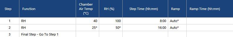 Q-fog鹽霧試驗箱用于ISO 6270-2:2005的測試方法