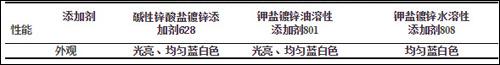 不同电镀锌添加剂对钝化膜外观的影响表