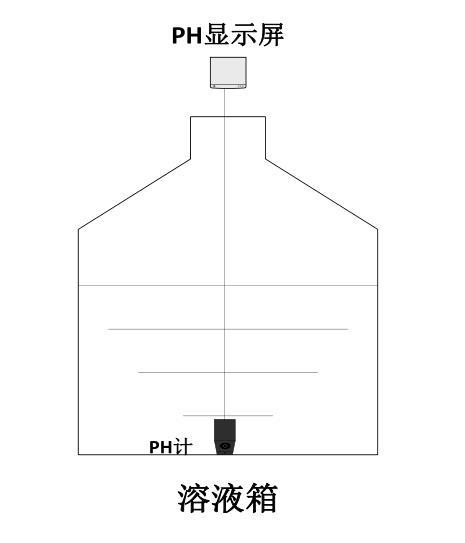溶液浓度监视功能
