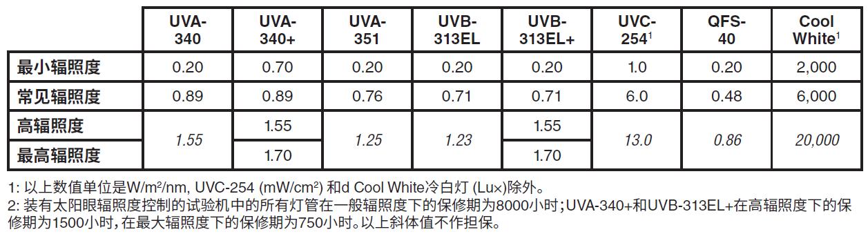 QUV灯管辐照度与灯管寿命