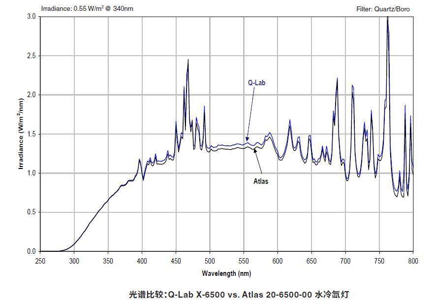 X-6500 vs. Atlas 20-6500-00