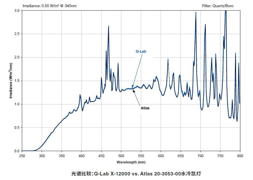 X-12000 vs. Atlas 20-3053-00